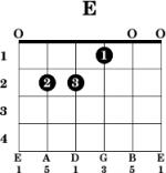 farki farki chords
