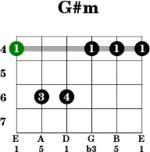 farki farki guitar chords
