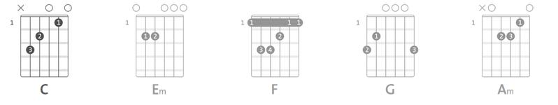 Sundarta chords